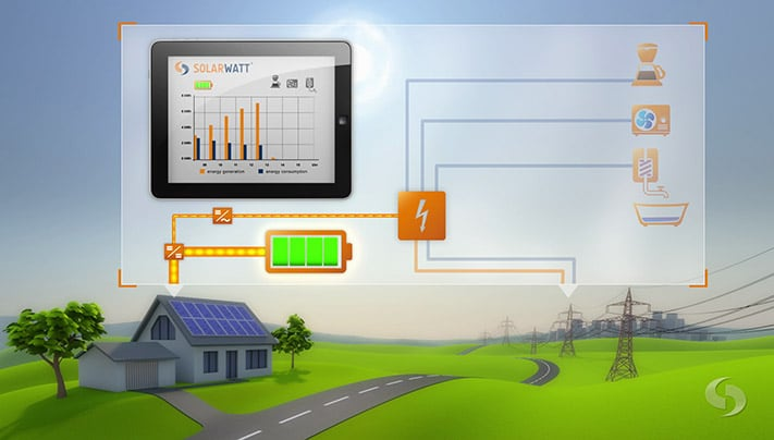 Solarwatt – 3D Imagespot